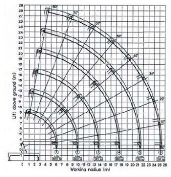 Манипулятор-длинномер с г/п 25 т